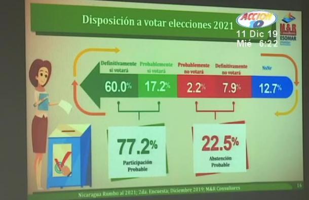 Acciones internacionales y reforma electoral
