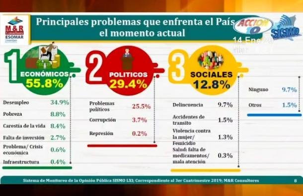 Encuesta reveló que 61% de la población cree que Ortega ha sido el mejor Presidente de Nicaragua